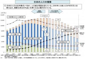 厚生労働省_日本の人口の推移
