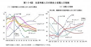 生産年齢人口の割合と従属人口指数