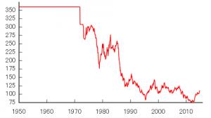 ドル円長期20141205