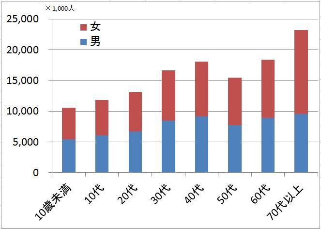 日本の年齢層別人口