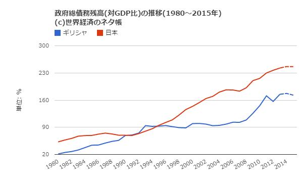 ギリシャと日本の政府債務残高(対GDP比)の推移比較