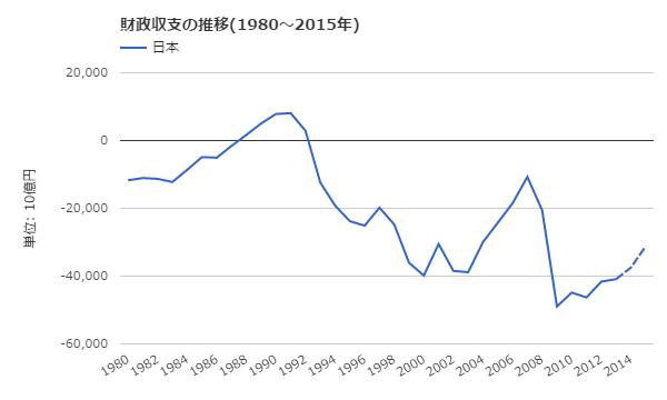 日本の財政収支の推移